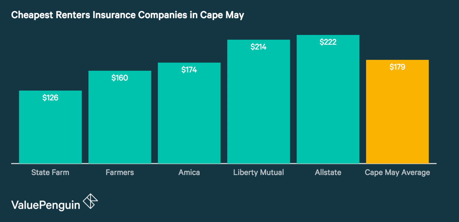 Renters Insurance Rates in Cape May