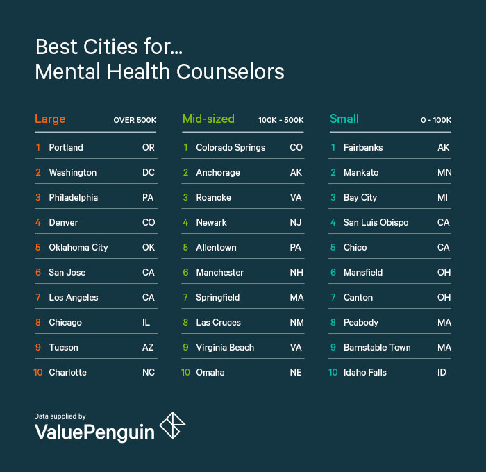Best Cities for Mental Health Counselors