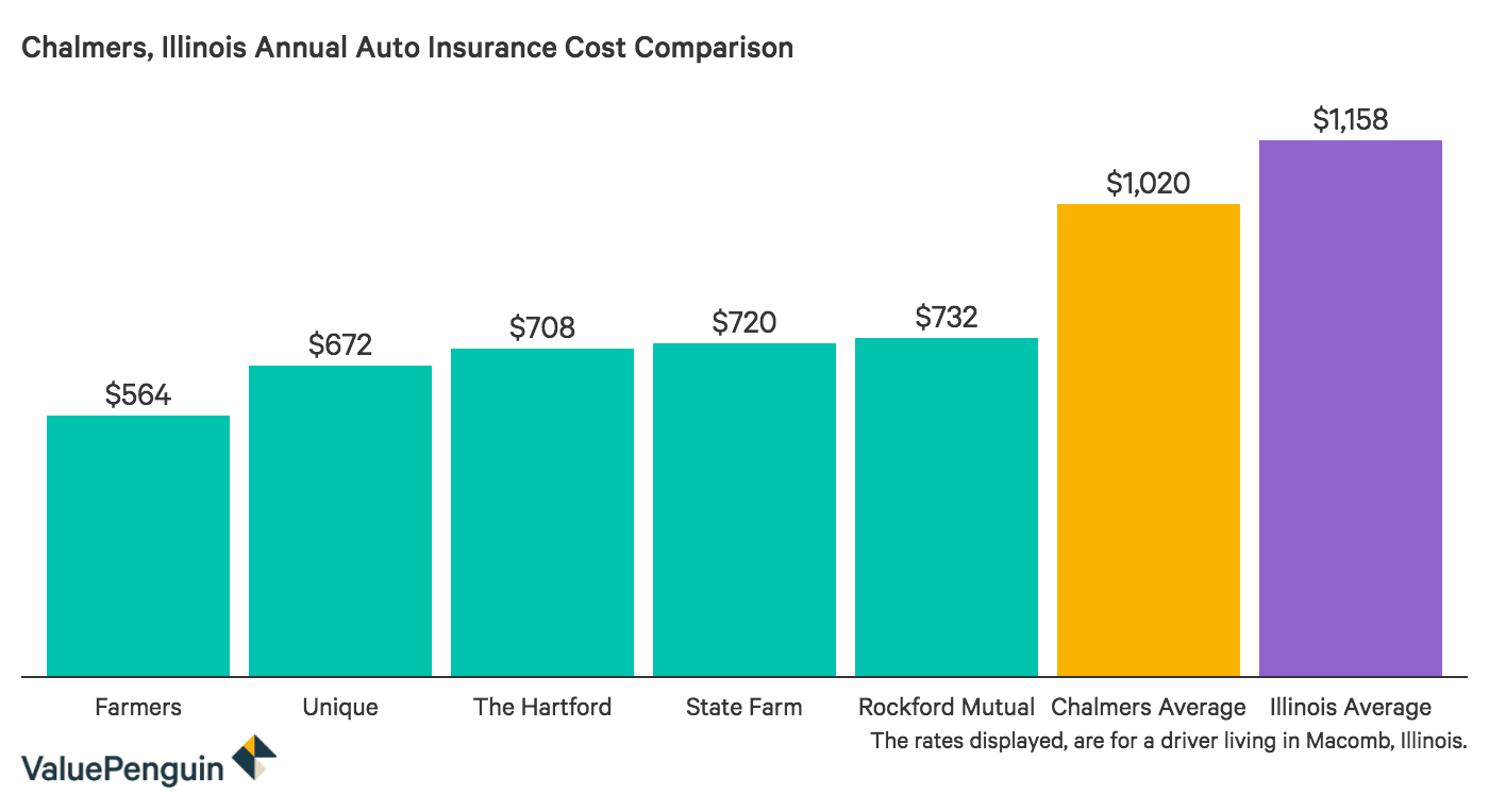 Comparing the cost of auto insurance in Chalmers, Illinois