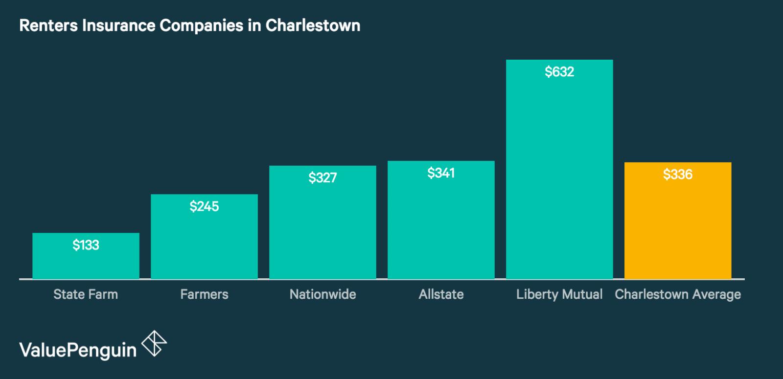 Charlestown's Best Renters Insurance Companies