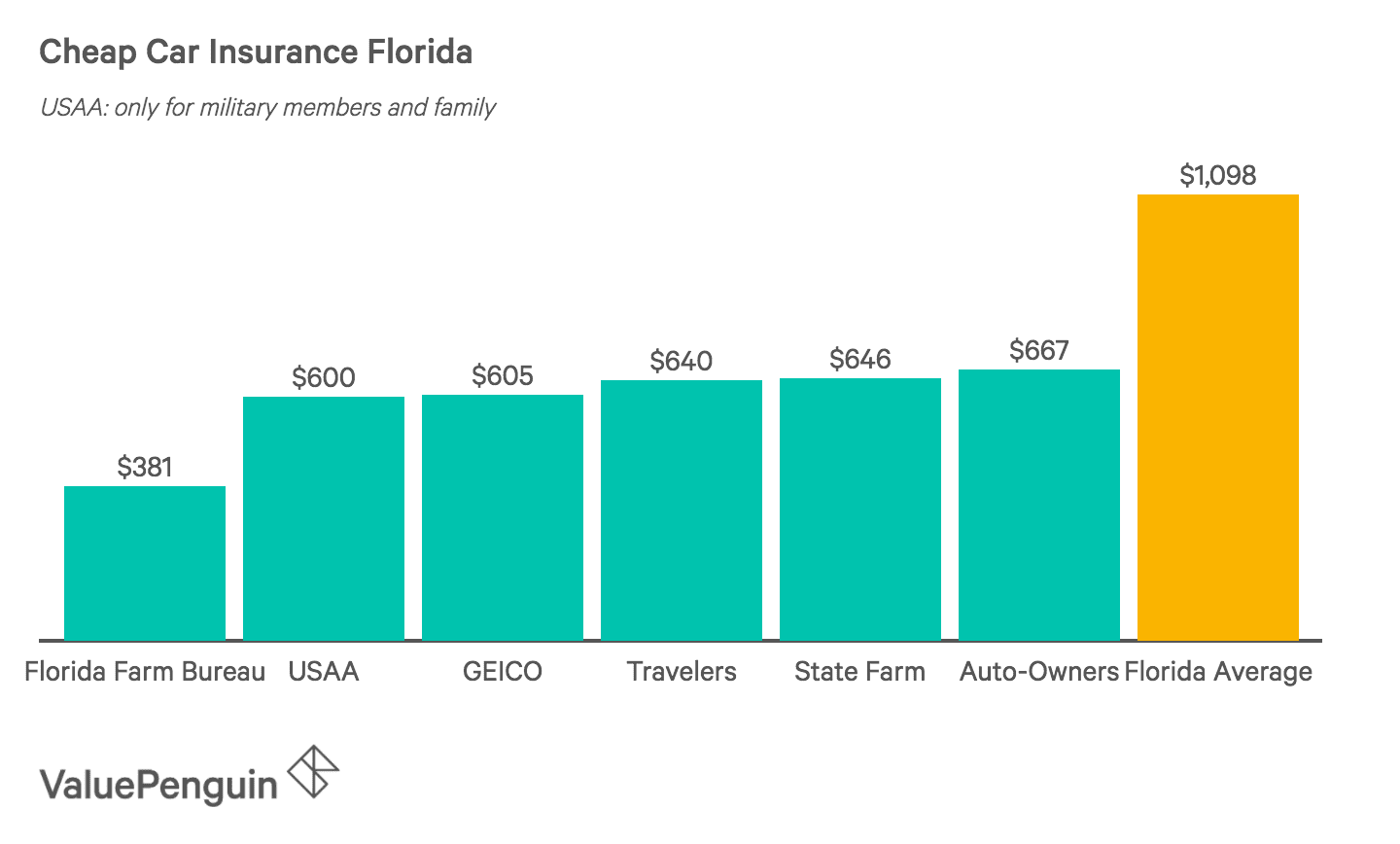 Cheapest Auto Insurance >> Who Has The Cheapest Auto Insurance Quotes In Florida 2019