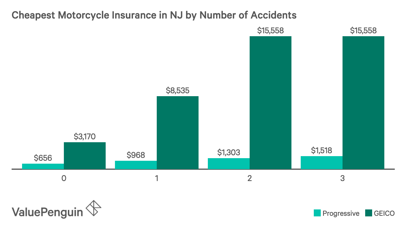 Which Insurance Companies offer the Cheapest Motorcycle Coverage After You've Been in  an Accident
