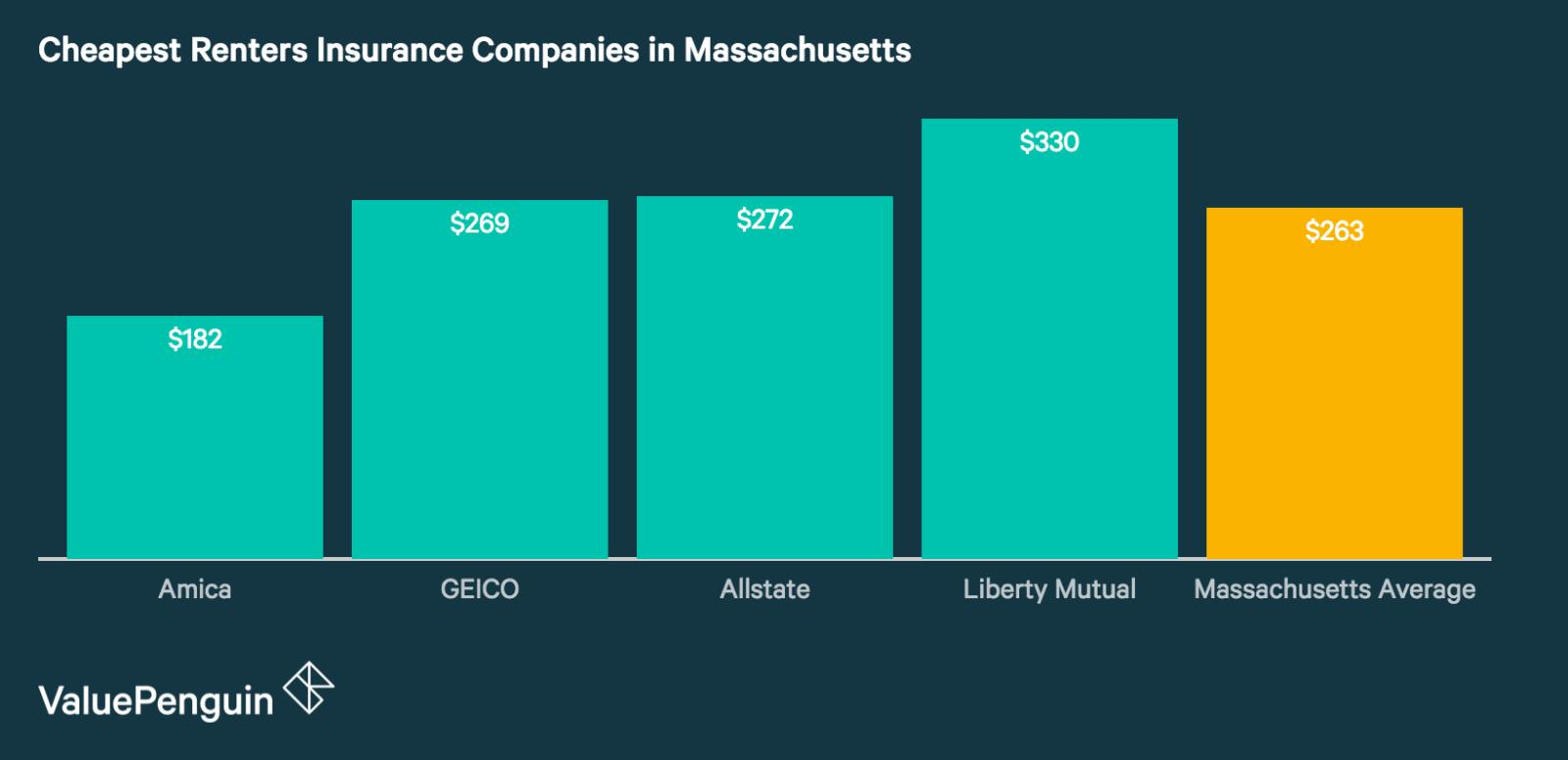 Best Renters Insurance Companies in Massachusetts