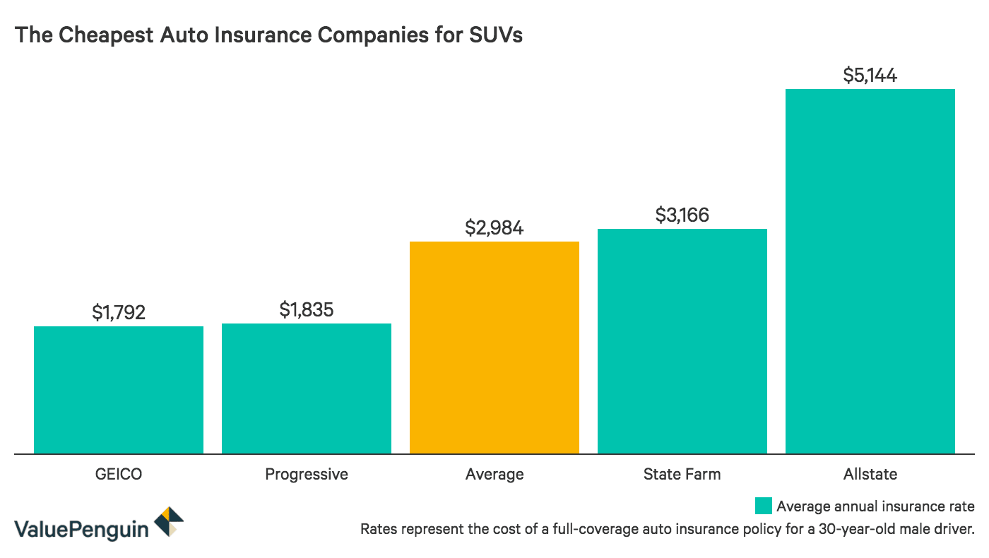 Chart comparing the cost of policies across insurers for SUVs.
