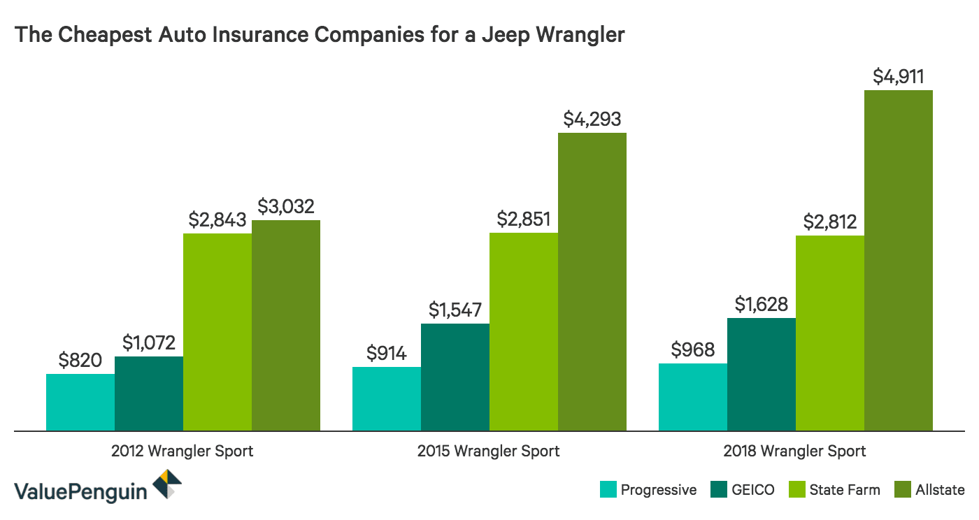 Comparing annual car insurance costs for a Jeep Wrangler