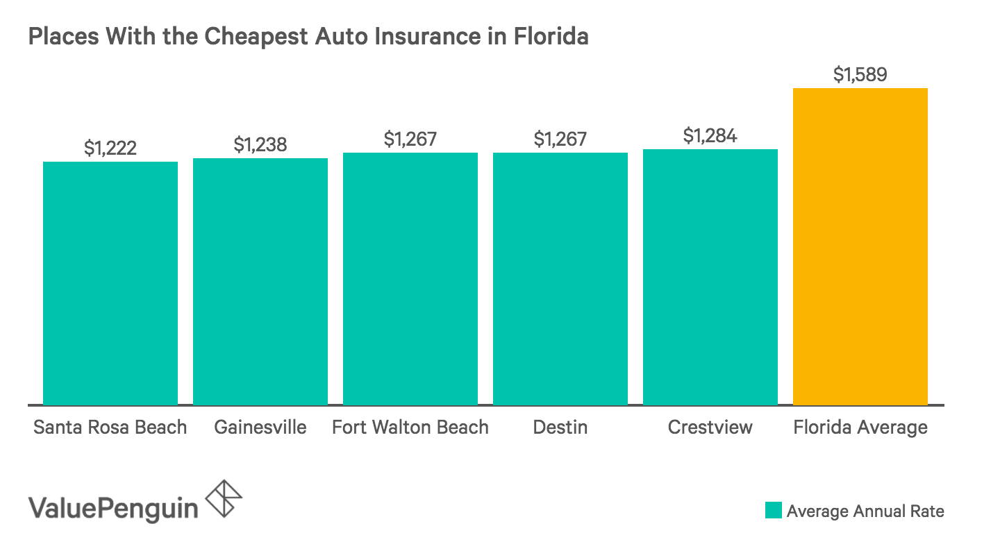 How Do Car Insurance Costs Compare Across Florida Valuepenguin