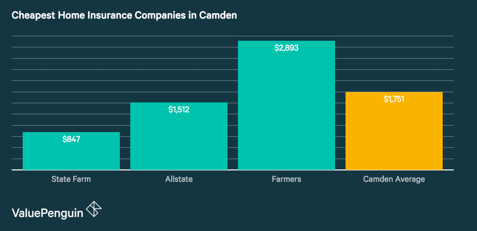Best Home Insurance Companies in Camden