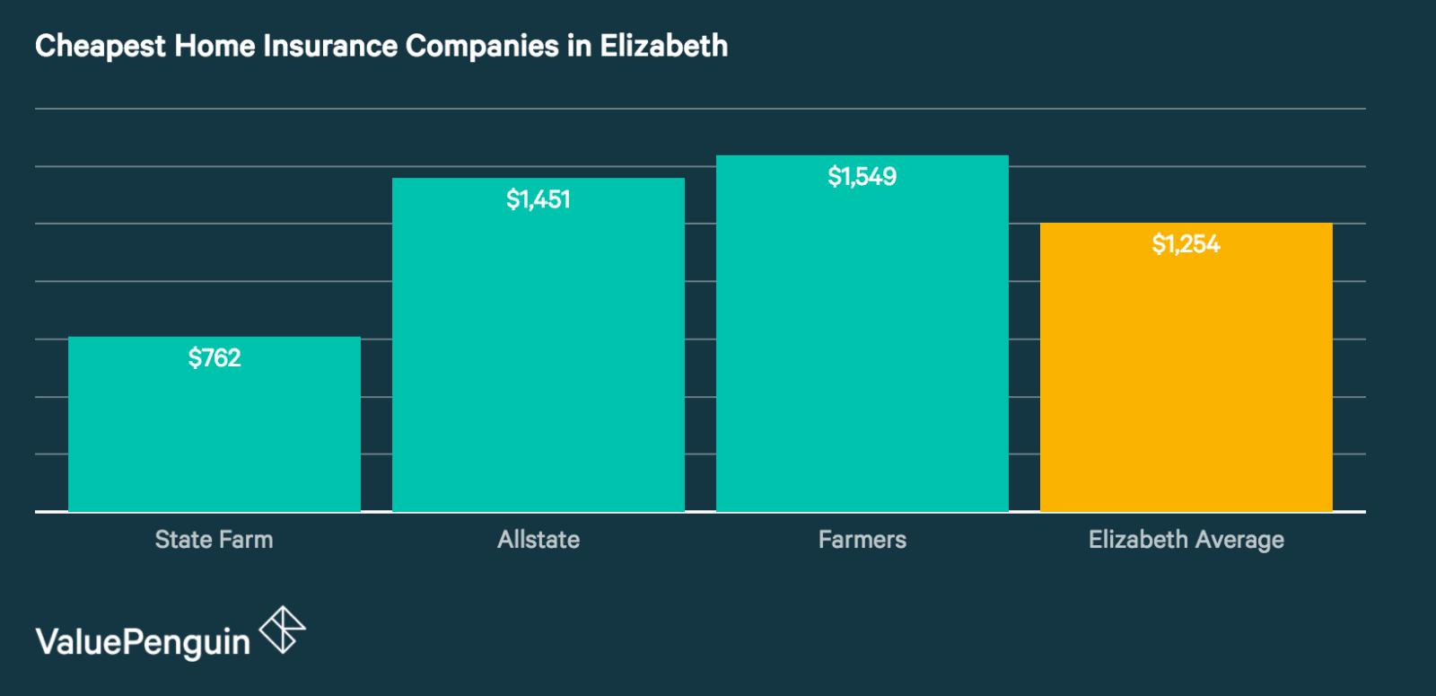 Elizabeth Best Home Insurance Companies