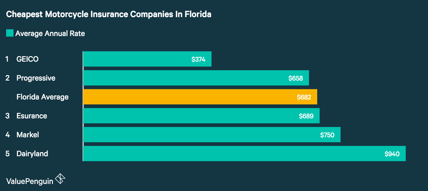 A ValuePenguin study of motorcycle insurance quotes found GEICO had the best rates in Florida.