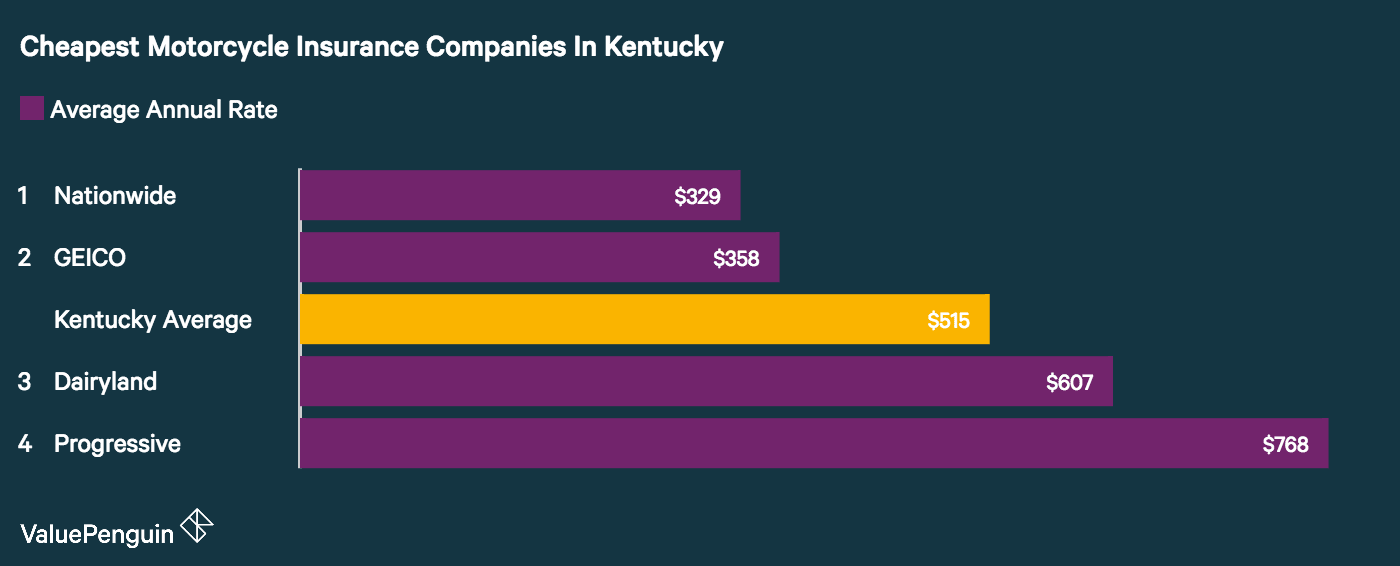 A study by ValuePenguin using a sample policy and rider found Nationwide had the best motorcycle insurance rates were the best in Kentucky.