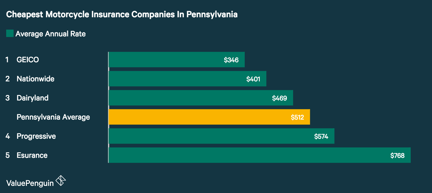 This graph shows which companies in Pennsylvania had the best motorcycle insurance rates, based on our sample rider.