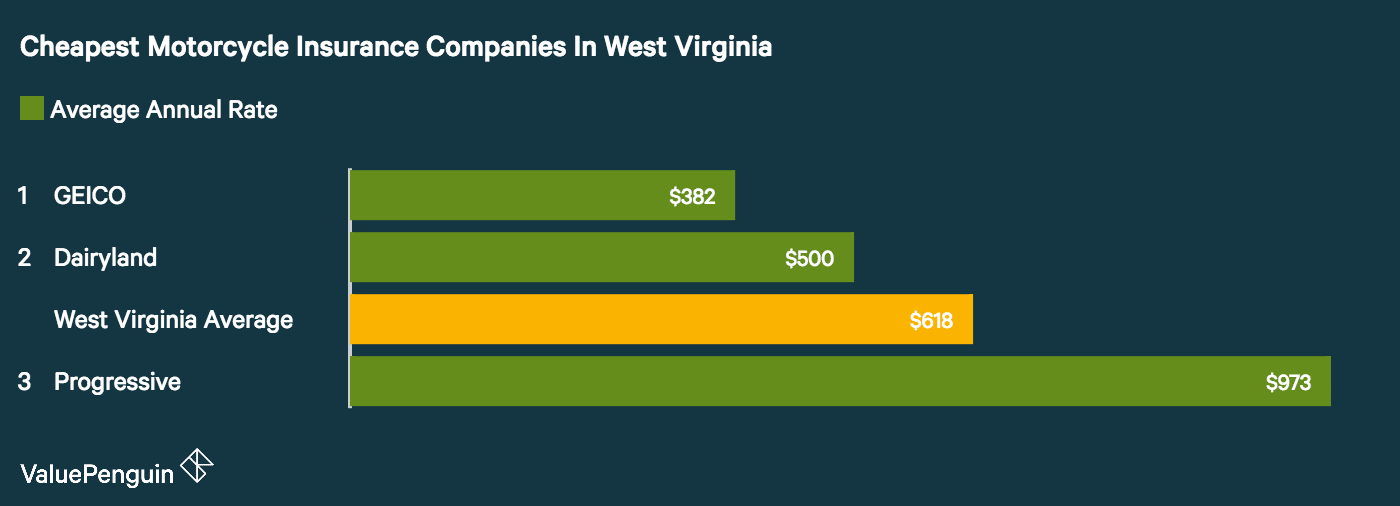 valuepenguin analyzed available data and found geico had the best motorcycle insurance rates in west virginia