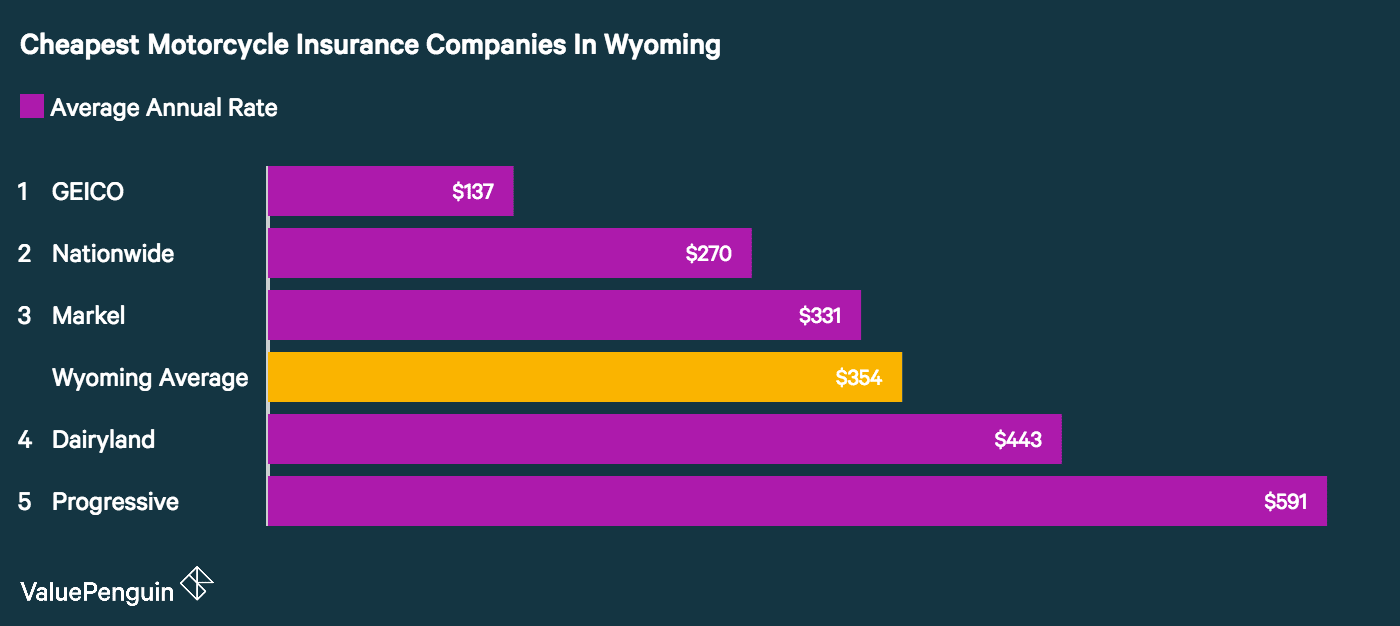 A study by ValuePenguin of five major carriers that sell motorcycle insurance in Wyoming found GEICO had the cheapest quotes for a sample policy and rider.