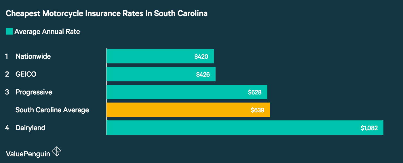 In South Carolina, ValuePenguin found Nationwide had the best motorcycle insurance rates for a sample policy and rider.