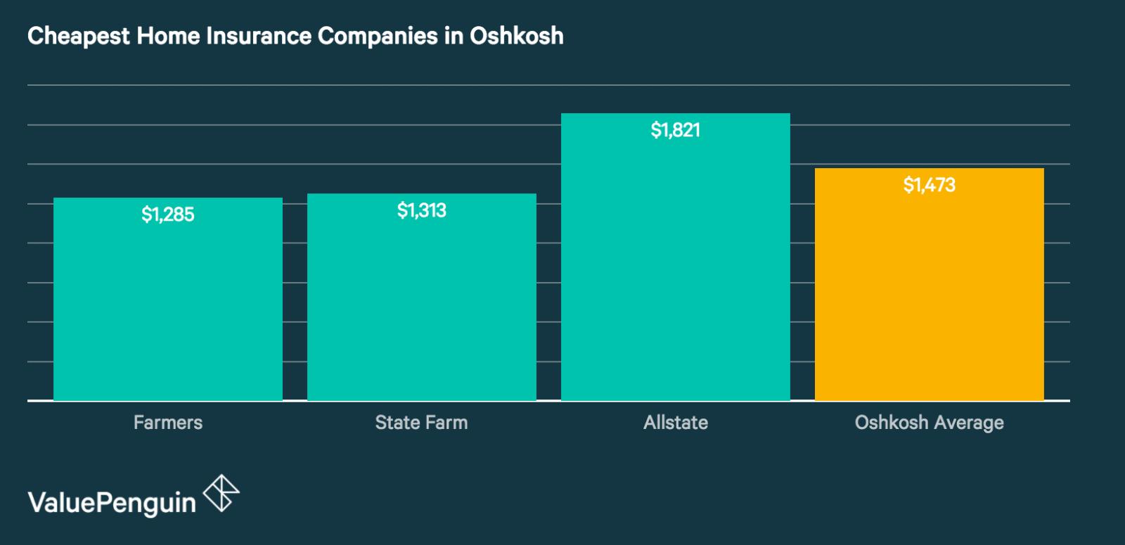 Best Home Insurance Companies in Oshkosh
