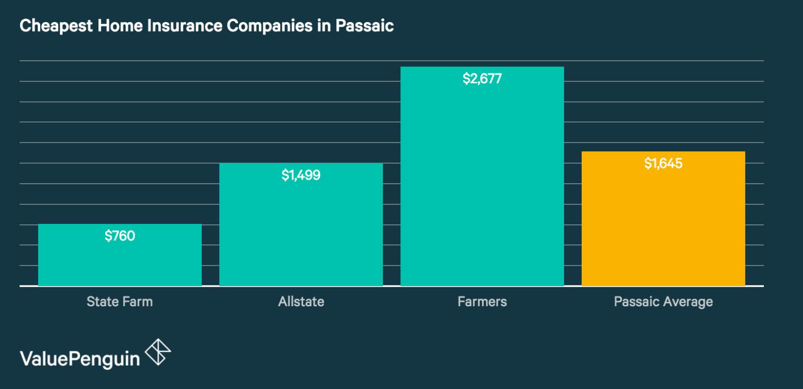Best Cheap Home Insurance Companies in Passaic