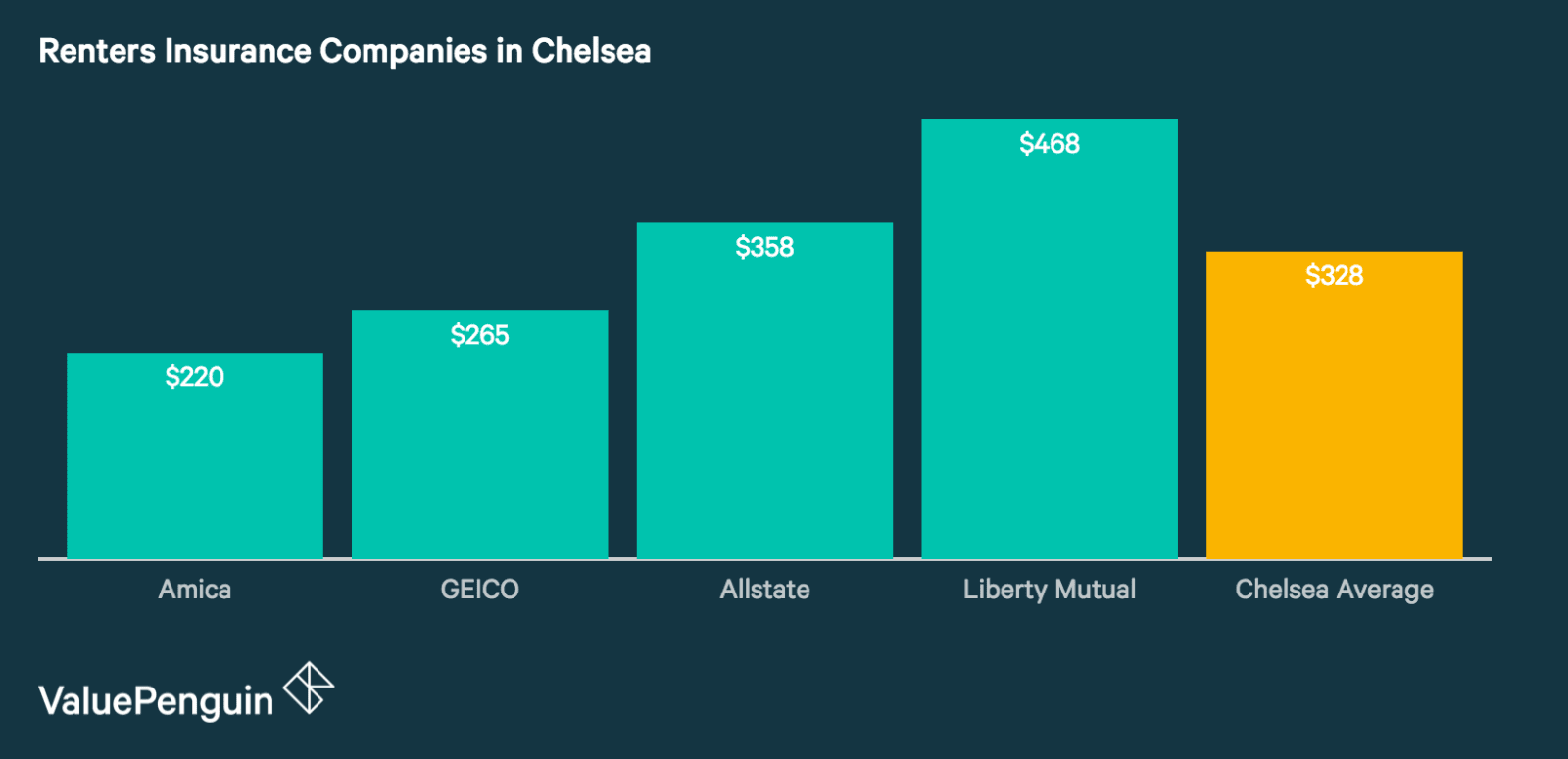 Renters Insurance Rates in Chelsea