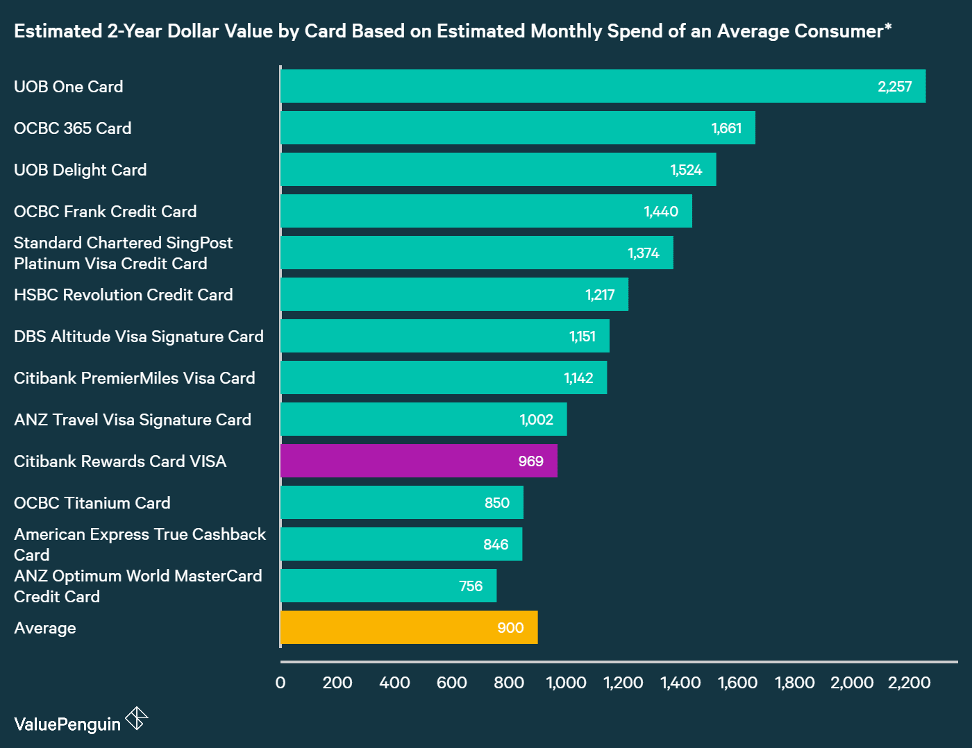 A graph displaying how Citi Rewards Card compares to other credit cards in Singapore in terms of their rewards