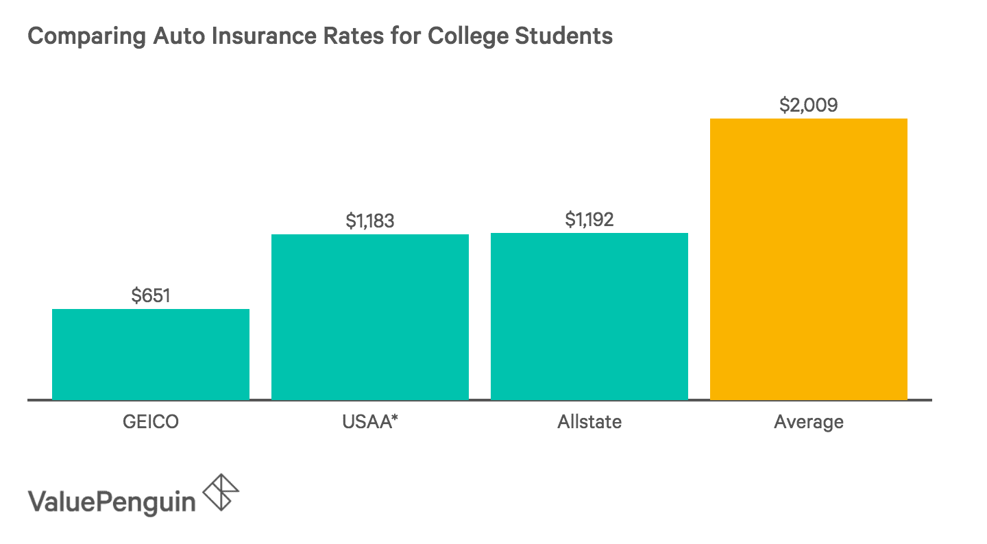 Best Car Insurance For College Students Valuepenguin