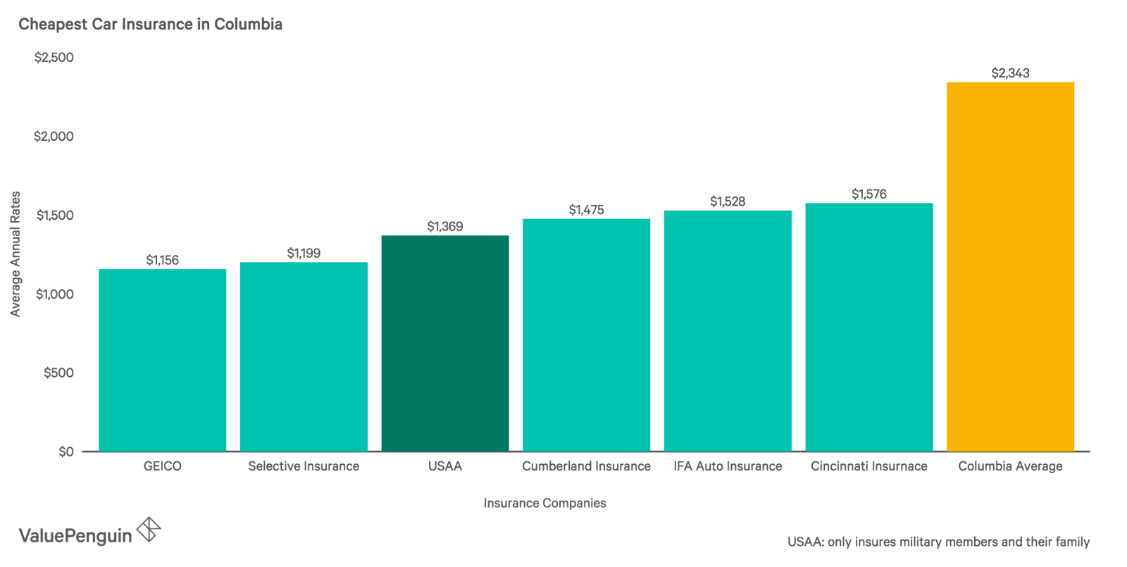 This graph shows the six companies with the lowest average rates for car insurance in Columbia