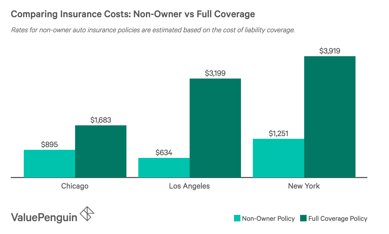 Best Cheap Non Owner Car Insurance Valuepenguin