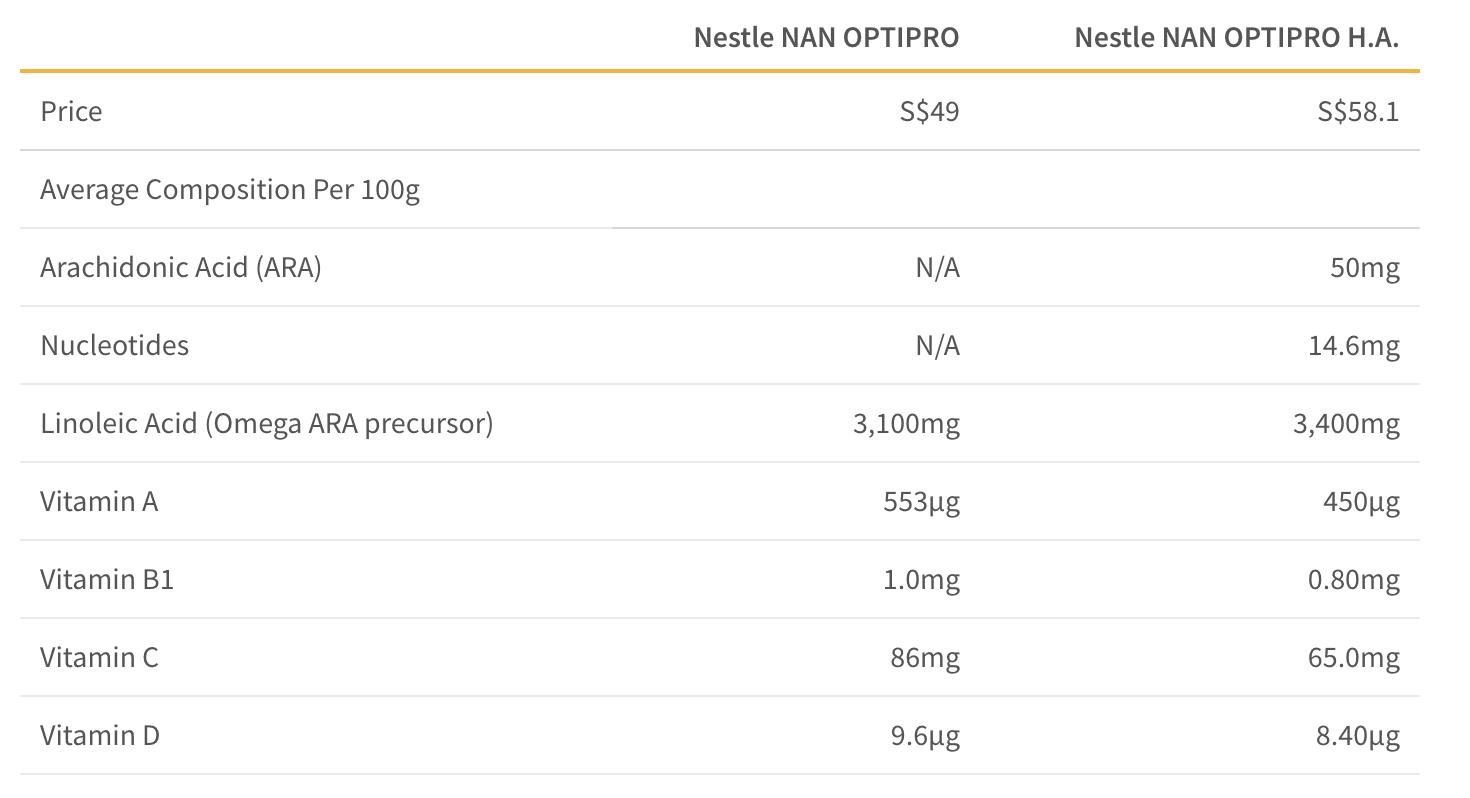 Comparison of Baby Formula Ingredients