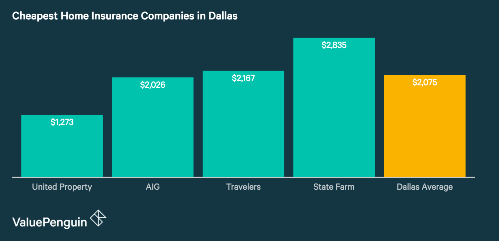 Quotes from Dallas' Cheapest Home Insurance Companies