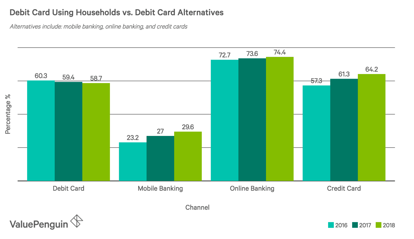 chart showing the declining trend in debit card use among U.S. households from 2016-2018
