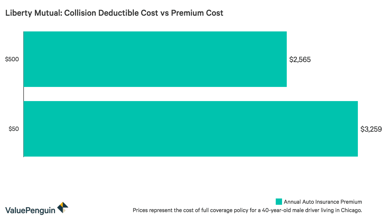 Chart comparing the cost of a full coverage policy for different deductibles
