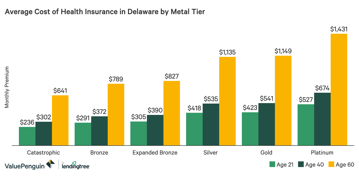Best Cheap Health Insurance In Delaware 2020 Valuepenguin