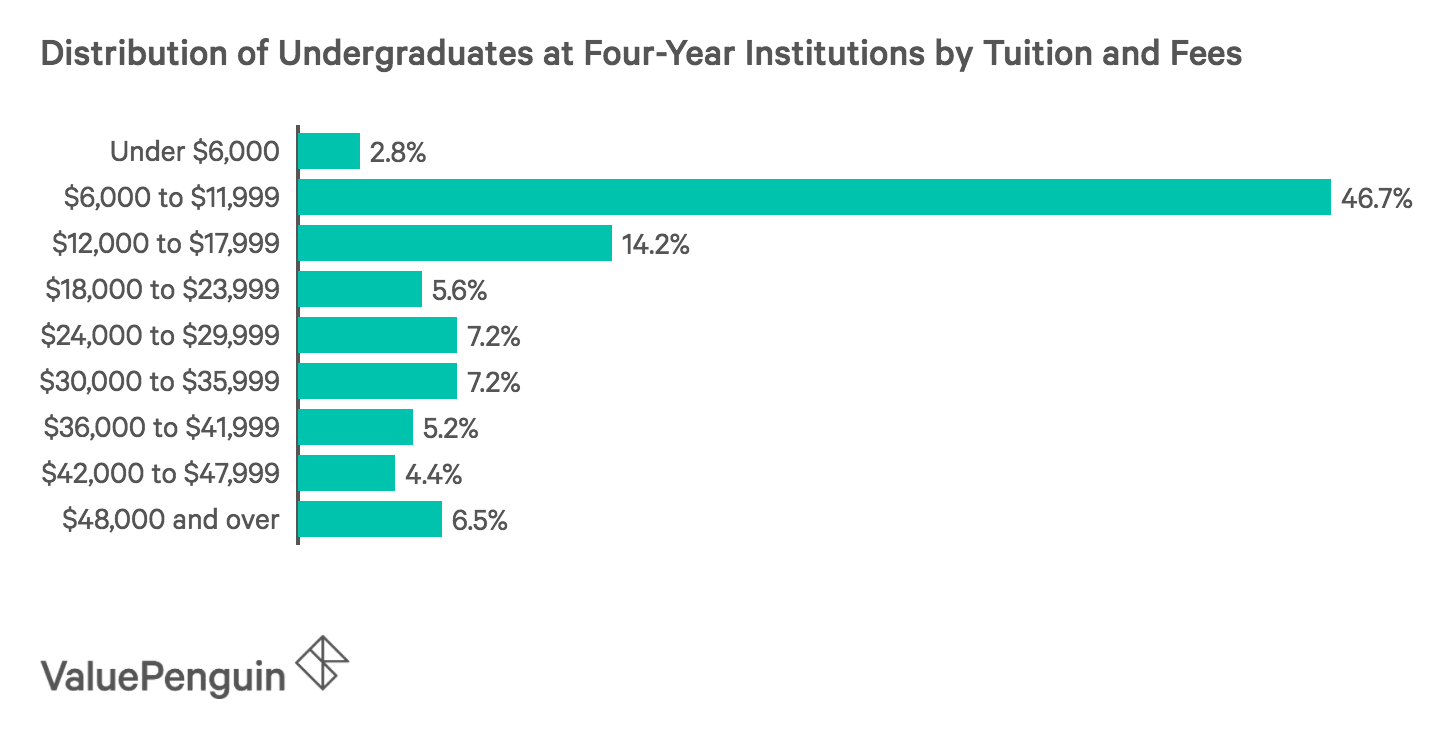 Chart Showing Distribution of Student by Tuition and Fees