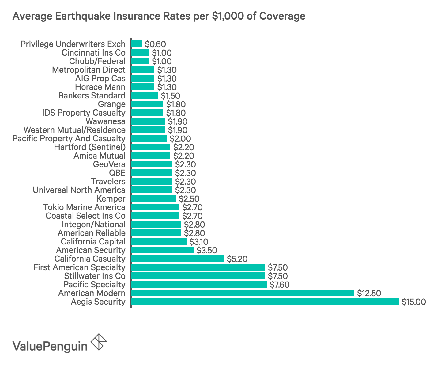 Earthquake Insurance Rates