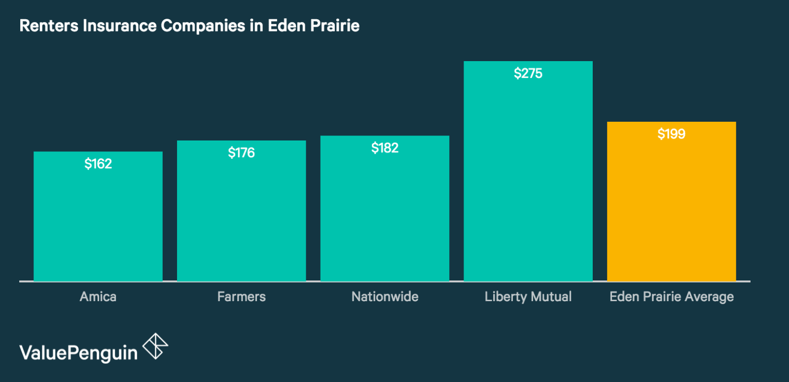 Quotes from Eden Prairie's Best Renters Insurance Companies