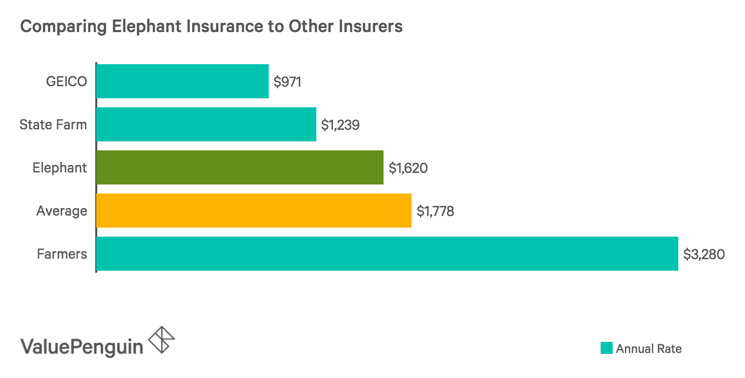 How Elephant Insurance ranks compared to other insurance companies