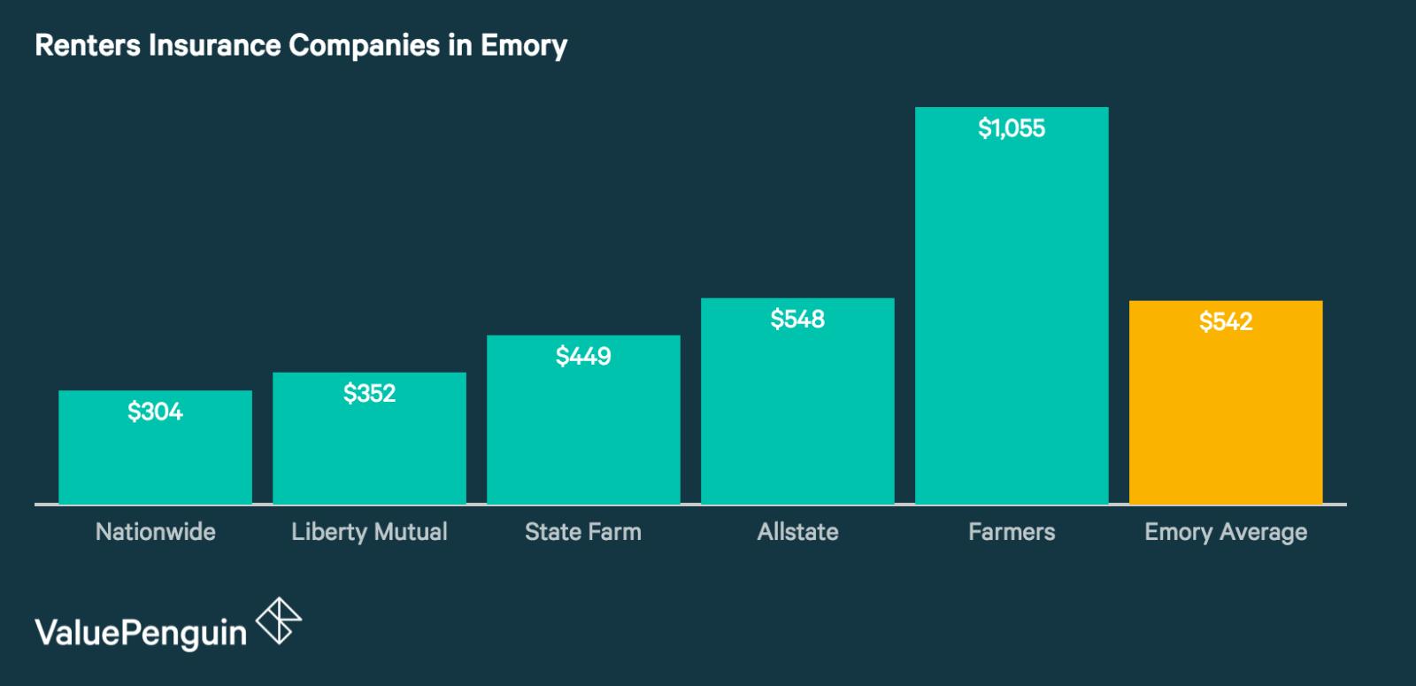 Emory's Best Renters Insurance Companies
