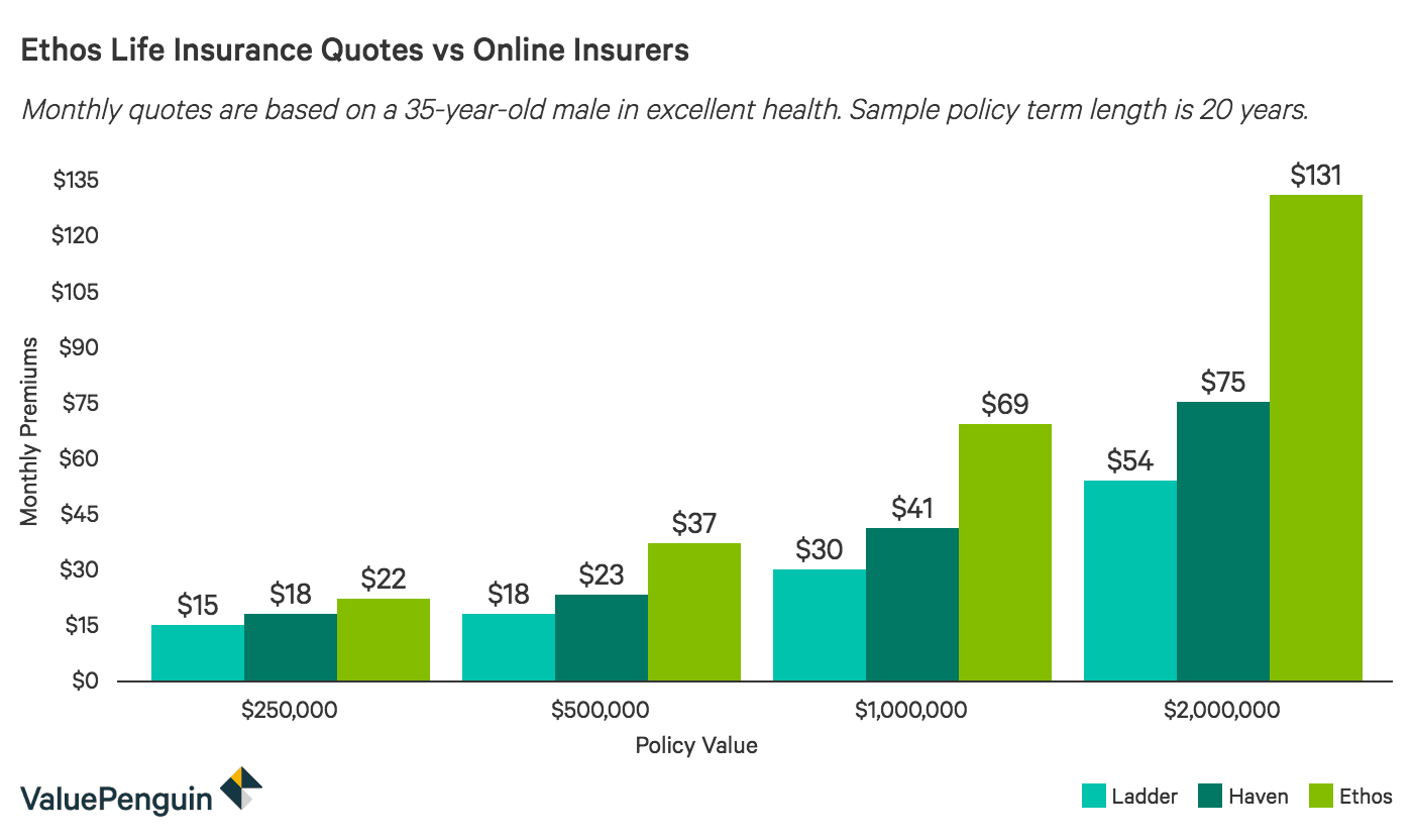 Ethos Life Insurance as compared to other online insurers