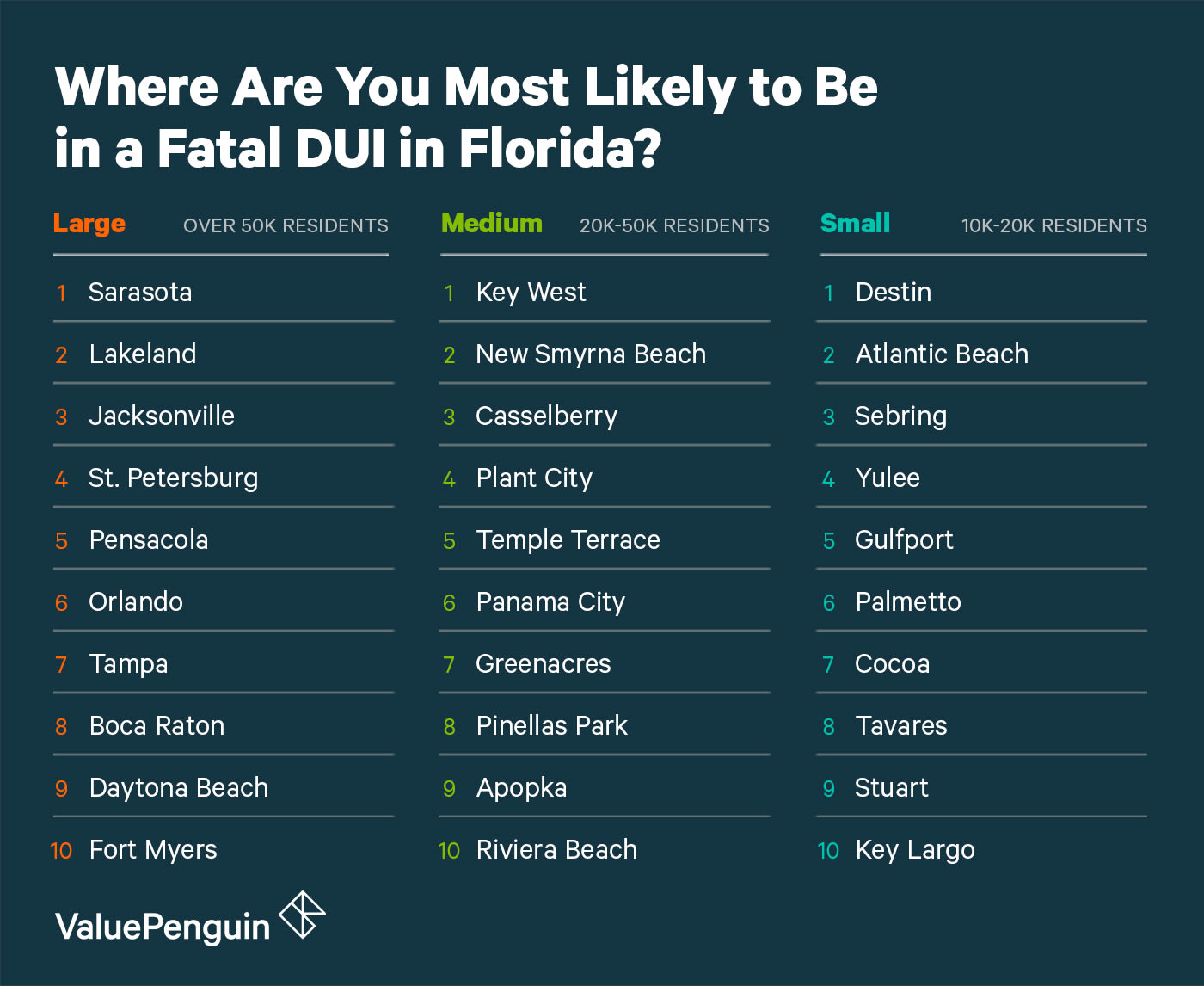 Chart showing the 10 most dangerous cities for DUIs in Florida for each of three groups: small, medium and large.