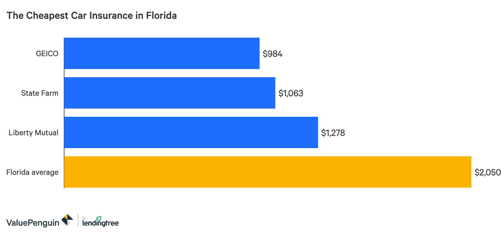Local Car Insurance Companies Okeechobee Florida
