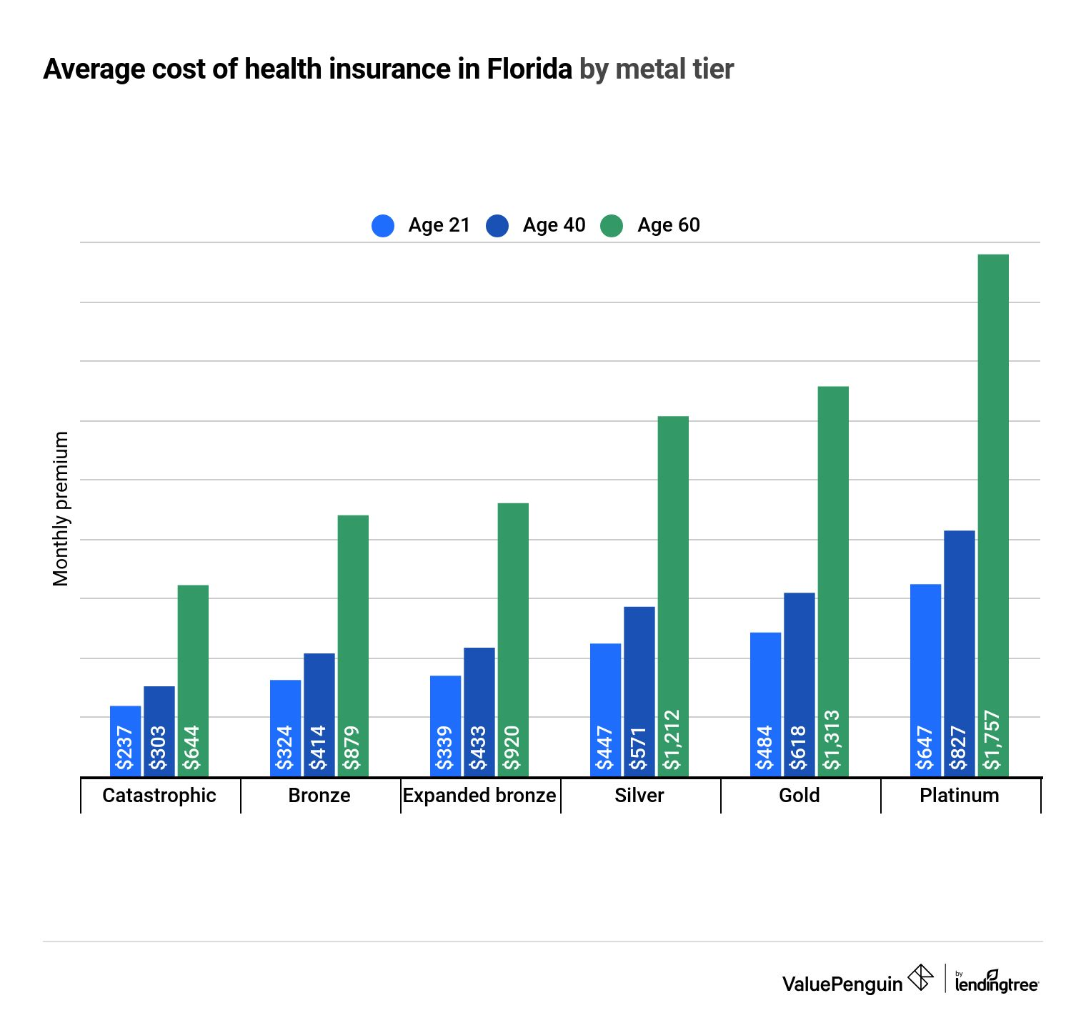 Best Cheap Health Insurance In Florida 2021 Valuepenguin