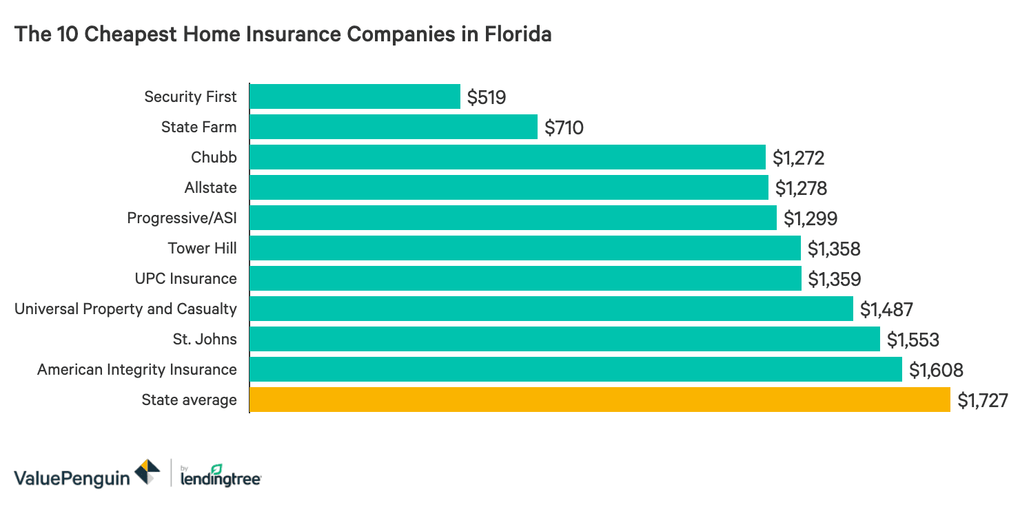 The Best and Cheapest Homeowners Insurers in Florida