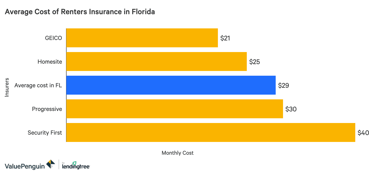 The Best Cheap Renters Insurance In Florida Valuepenguin