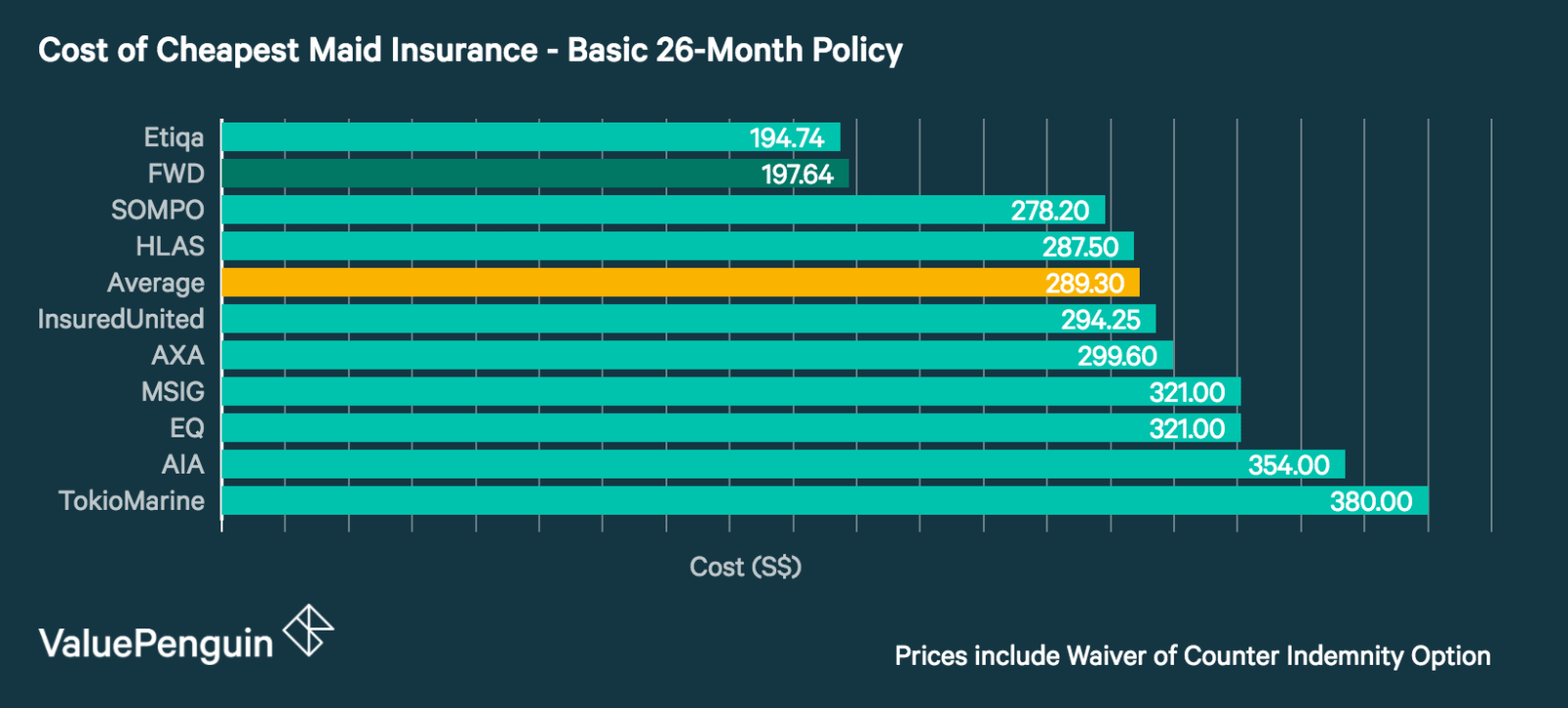 FWD Premiums Compared to Other Insurers