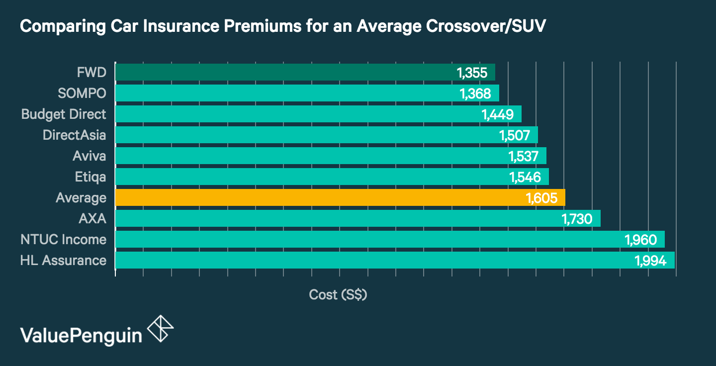 This graph compares car insurance rates offered by nine of Singapore's major insurance providers. It demonstrates that FWD, Sompo and Budget Direct lead the pack with the cheapest premiums on the market.