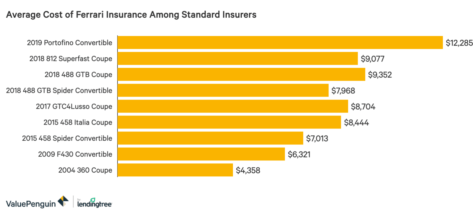 How Much Does Ferrari Insurance Cost Valuepenguin