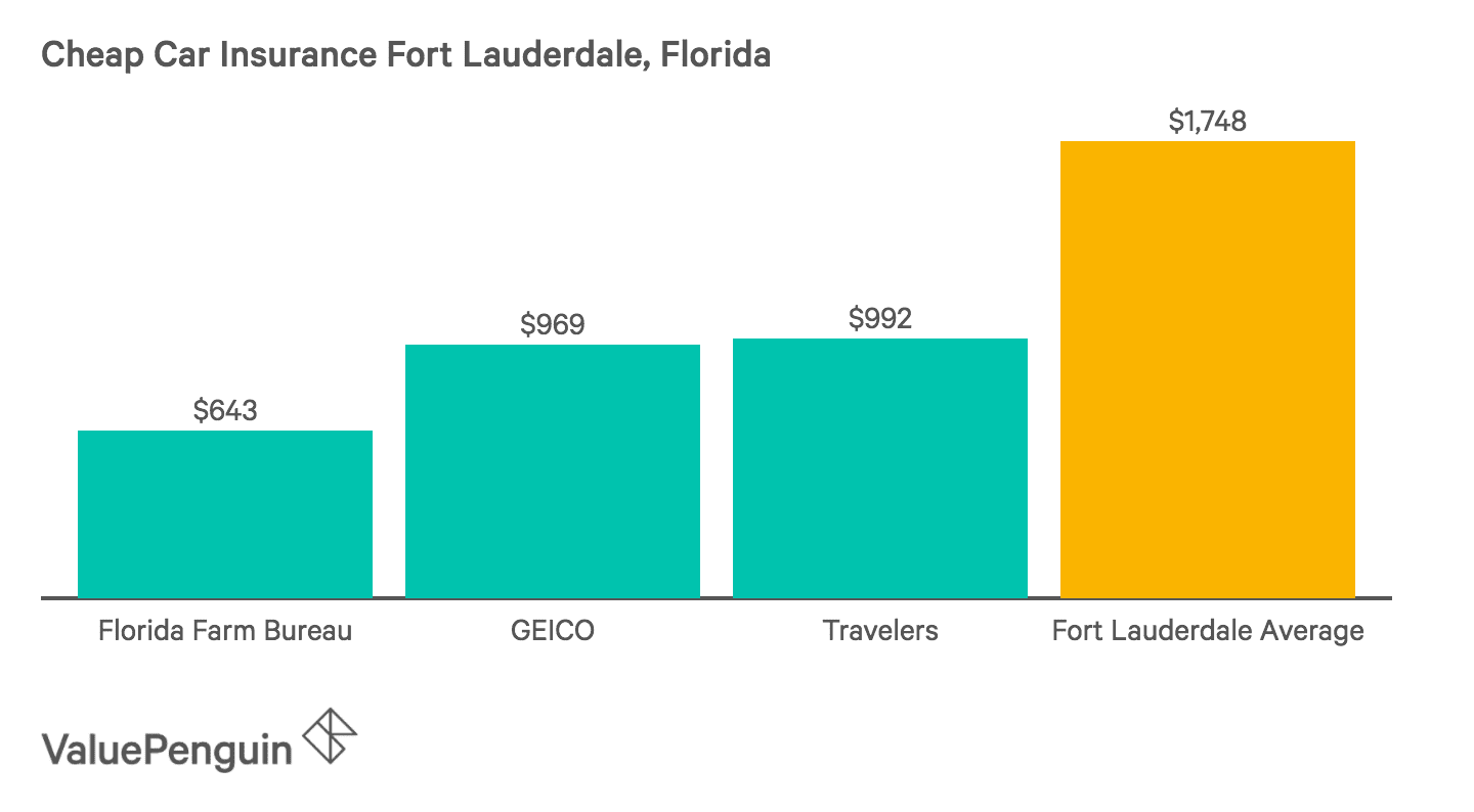 This graph shows the three companies with the lowest auto insurance premiums in Fort Lauderdale