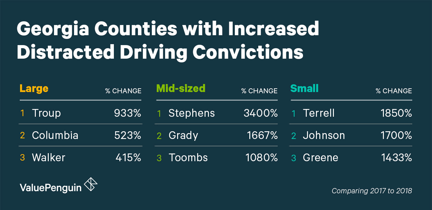 A Graphic Of The Changed Counties In Georgia For Distracted Driving Grouped by Size