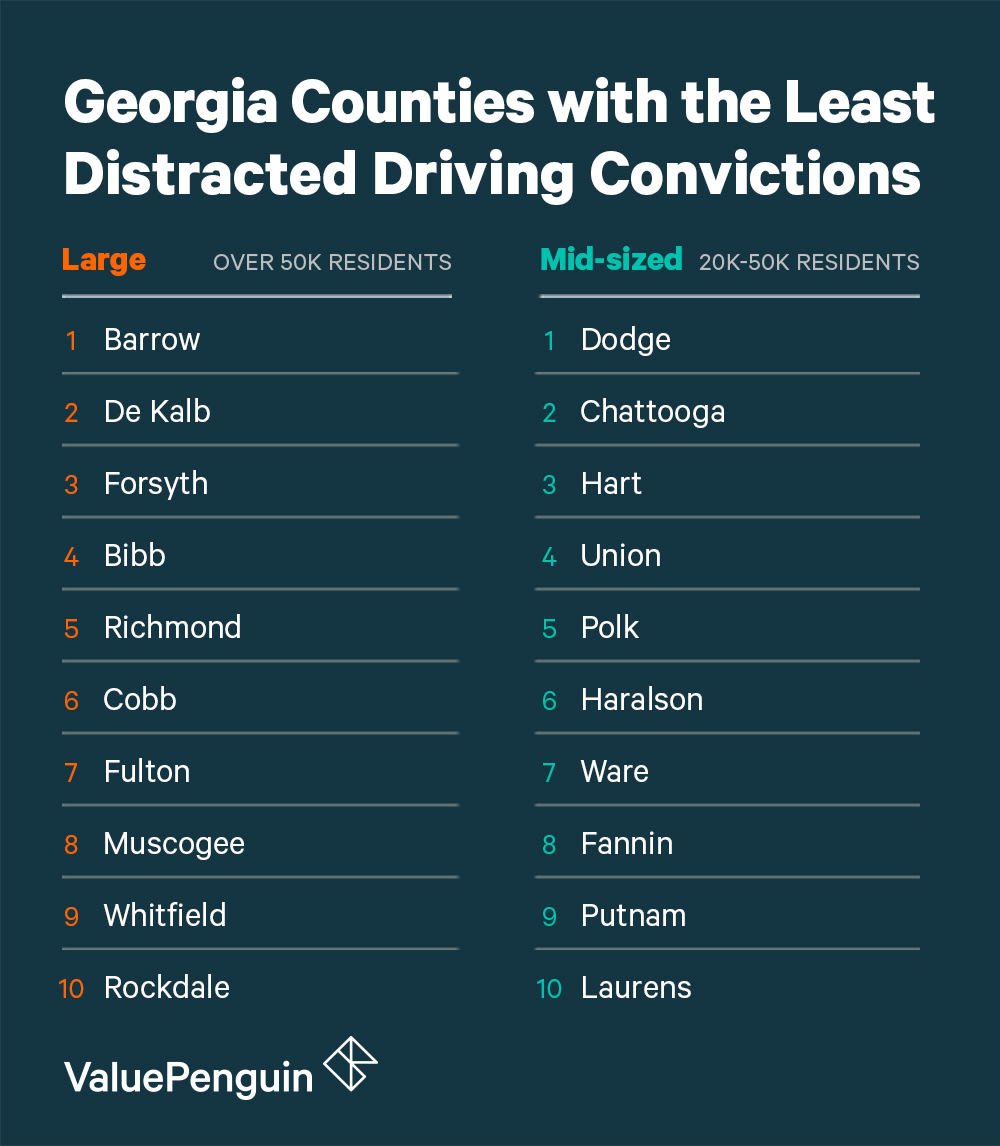 A Graphic Of The Safest Counties In Georgia For Distracted Driving Grouped by Size