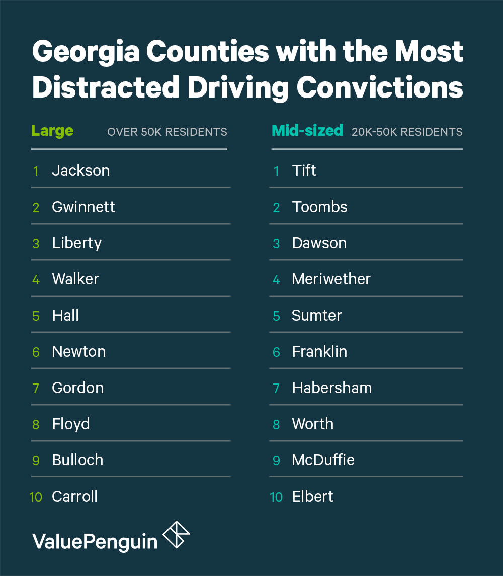 A Graphic Of The Worst Counties In Georgia For Distracted Driving Grouped by Size