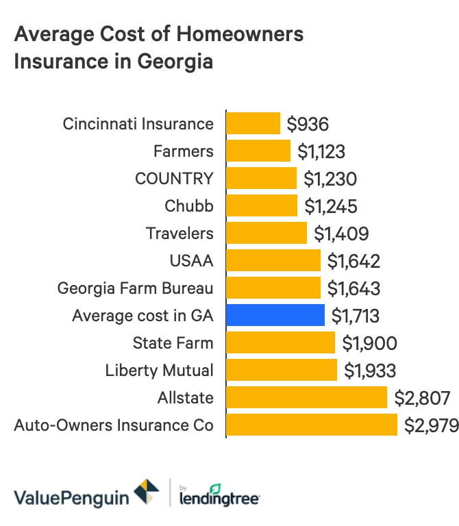 The Best And Cheapest Homeowners Insurance Companies In Georgia Valuepenguin