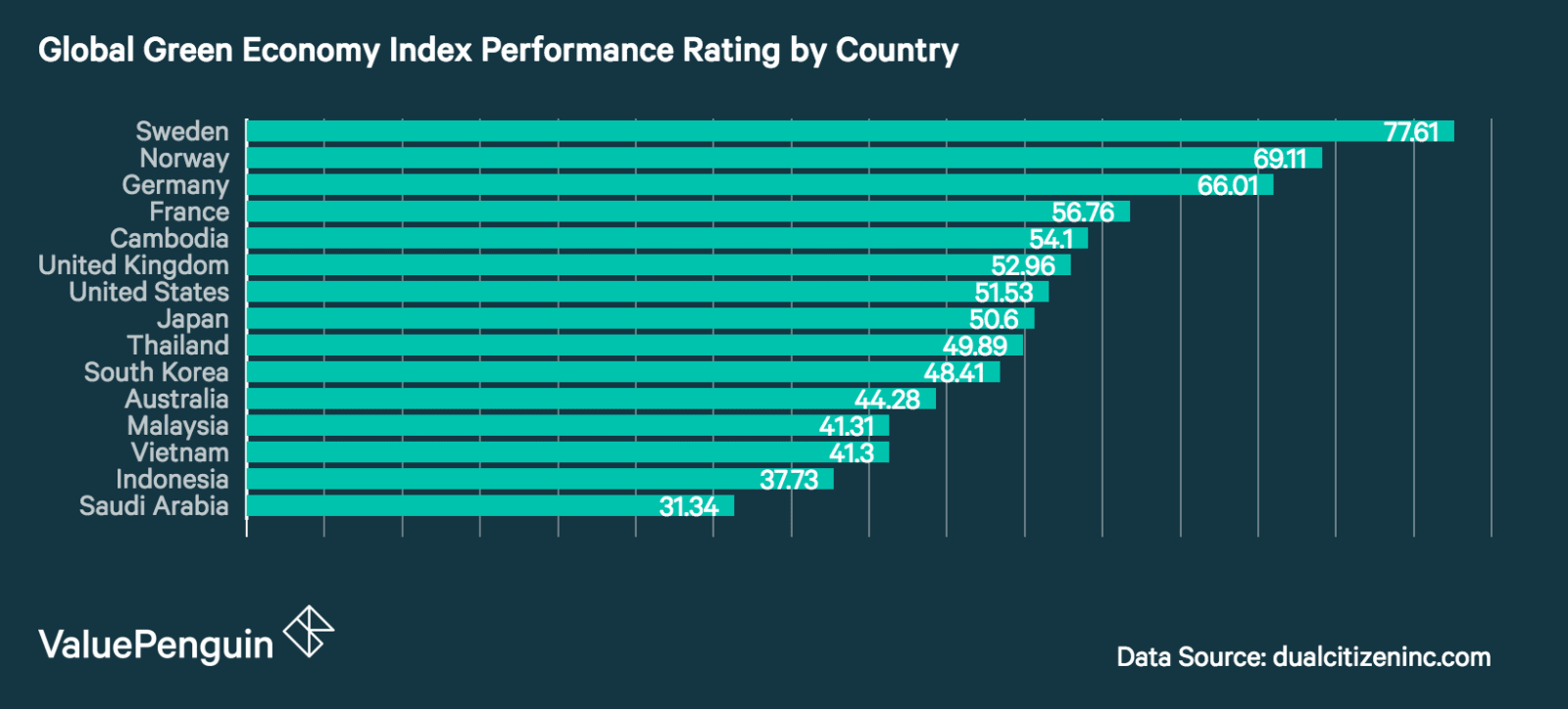 This graph shows the Global Green Economy Index performance score of a variety of countries with the highest being Sweden and the lowest being Saudi Arabia